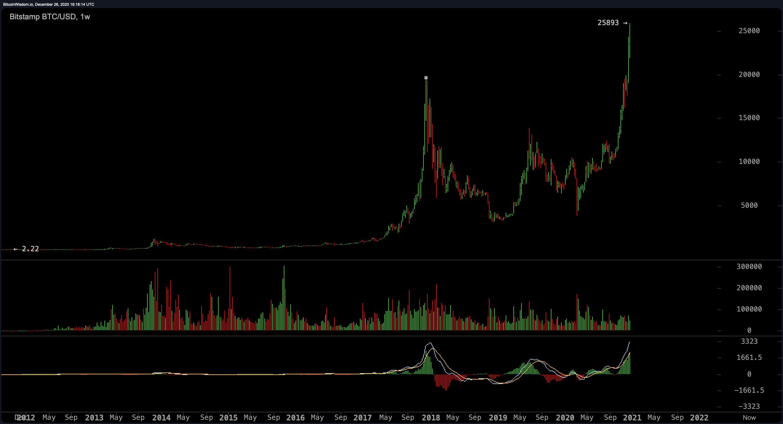 Bitcoin has reached $ 25,890, and Peter Schiff thinks Bitcoin's price hike will attract regulators