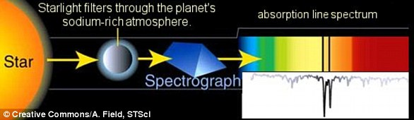 This diagram shows how light that passes from a star and through an exoplanet's atmosphere produces Fraunhofer lines that indicate the presence of major compounds such as sodium or helium.