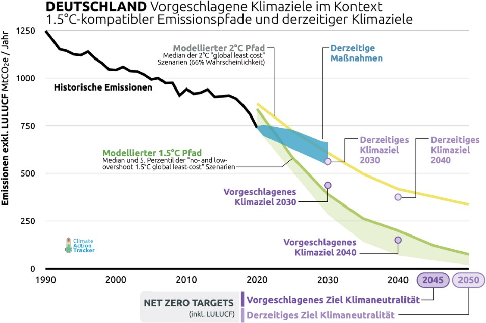 (Quelle: Climate Action Tracker)