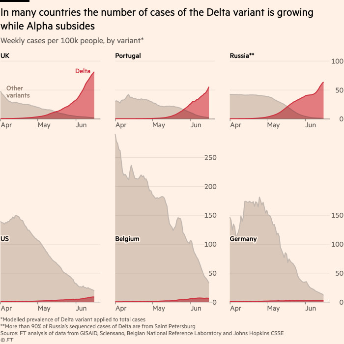 Chart shows signs that many states are now experiencing declining alpha variant outbreaks and growing deltas