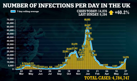 Covid infection in the UK.