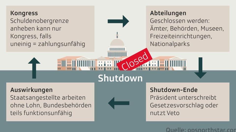 How does shutdown happen?
